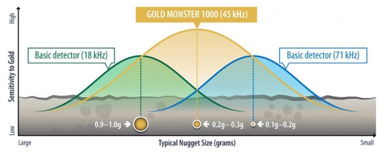 Minelab Gold Monster 1000 search depth graph